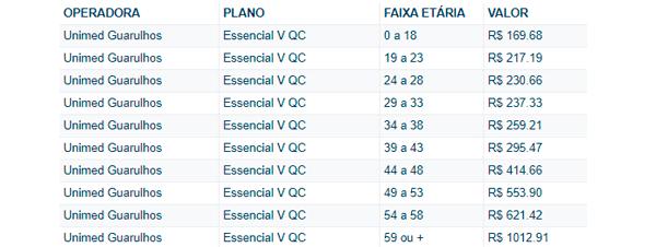 Preço Plano de Saúde Unimed São Paulo