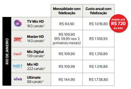 Planos de TV por assinatura 2020