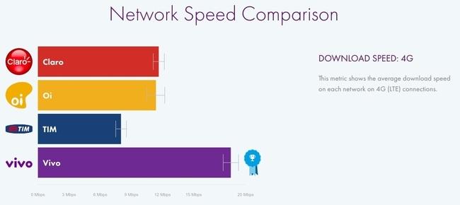 Ranking de planos de internet 4G
